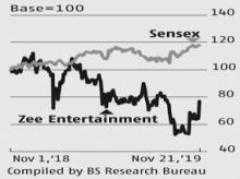 Management control key trigger for Zee Entertainment; stock gains over 12%