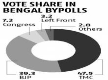Bypoll results: TMC bags all 3 Bengal seats, BJP wins in Uttarakhand