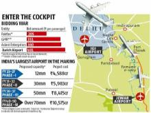 Swiss firm Zurich Airport outbids Adani, DIAL to win Jewar airport project