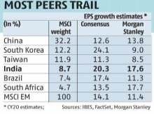 India leads earnings growth hope in EM pack despite economic slowdown