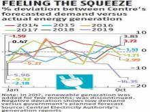 Growth in India's energy consumption, power supply hits five-year low