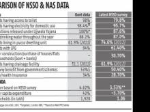 Quality and credibility problems of  govt data