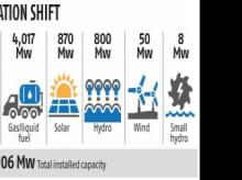Power play: NTPC to buy hydel plants, expand its renewables capacity