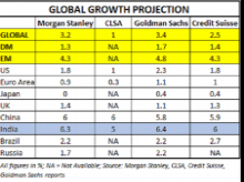 GDP OUTLOOK 2020