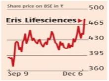 Eris Lifesciences soars 7%, hits five-month high in a weak market