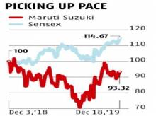 The worse is over for Maruti as volumes pick up pace despite weak demand