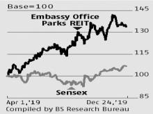 Embassy REIT: Rental revision, project pipeline, client base growth drivers