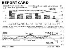 Correction in Marico stock an opportunity for long-term investors
