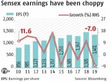 Valuations shoot up despite note ban, GST and other factors in last decade