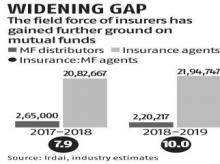 At 10:1, life insurance agents outmatch mutual fund distributors