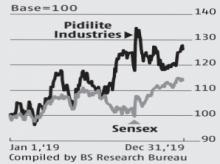 Despite muted volume growth in Q2, strong margins a cushion for Pidilite
