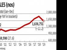 Maruti Suzuki annual sales slump 12.3% in CY19, worst in a decade