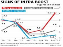 New projects surge in December quarter; up 37% at Rs 4.26 trillion
