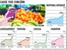 11 states record retail price inflation rate over 6% in November