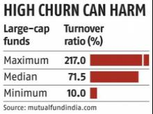 Tipping point: Should you know portfolio turnover ratio before investing?