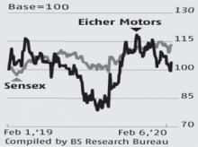 Eicher Motors may face speed breaker on margin front; stock rises 4%