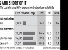 Dabur, Nestle and Britannia: FMCG on course for Nifty inclusion hat-trick