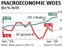 January retail inflation at 56-month high of 7.59%; Dec IIP shrinks 0.3%