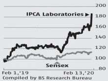 Ipca Labs' outlook remains intact with India business on strong footing
