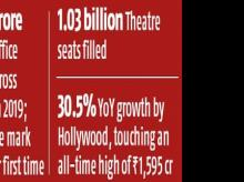 Box office report: Indian cinema has a happy story in rising ticket sales
