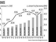 Growing burden of tax arrears