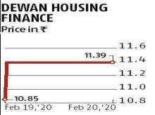 DHFL's pre-tax loss narrows sequentially to Rs 167.80 crore in Q3