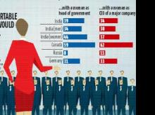 34% of Indians 'very comfortable' with woman CEO appointment: Survey