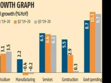 At 2.2% in January, core sector output up for second straight month