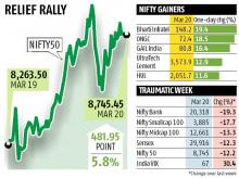 Markets rise on stimulus hopes; Sensex up 1,628 pts, Nifty ends above 8,700