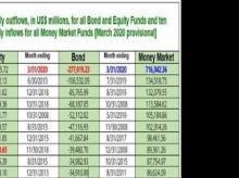 Equity, bond, money market flows