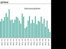 Gold-consumer demand