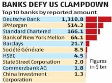 Big banks let $2 trn in illicit funds move around world: FinCEN Files