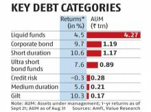 Sebi to prescribe stress tests, liquid holdings for debt mutual funds
