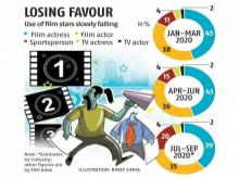 Advertisers see stars as drug investigation net in Bollywood widens