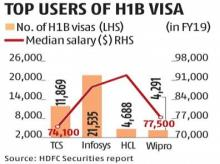 IT firms likely to send more work to India as US proposes H-1B visa changes