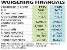 RBI sounds out PNB on acquisition of beleaguered Lakshmi Vilas Bank