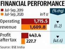 DLF net profit declines 49% to Rs 227.8 cr in Q2, revenue falls 6%