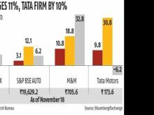 Tata Motors, M&M stocks see significant gains on improved demand outlook