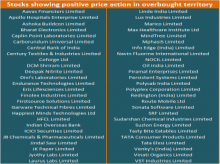 showing positive price action in overbought territory